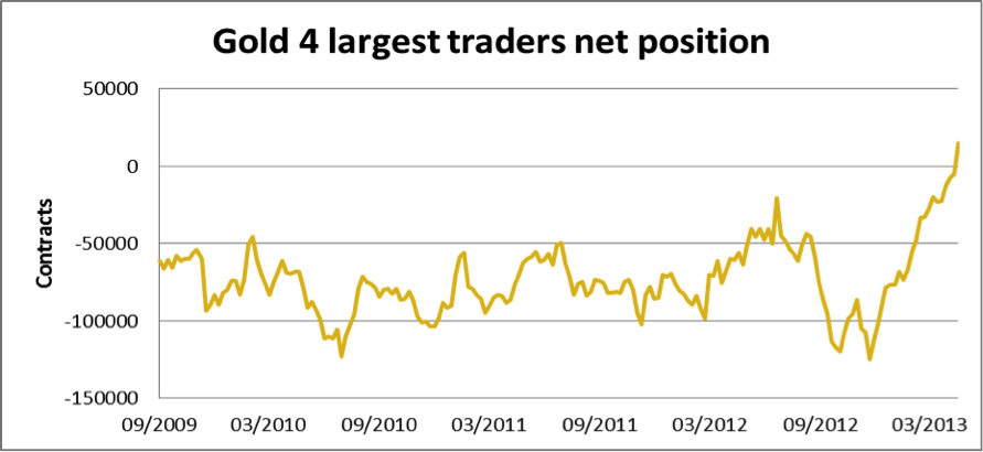 Gold 4 largest traders net position