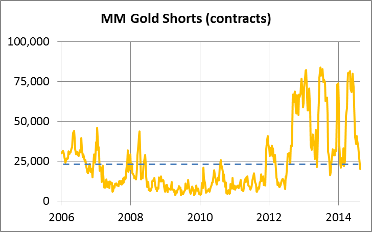 GoldMoney MM GoldShorts contracts 060215