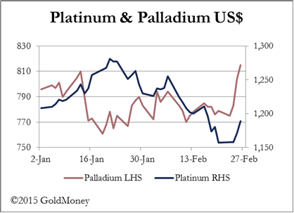 GoldMoney Pt and Pd