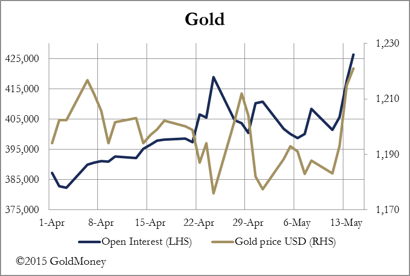 GoldMoney gold price