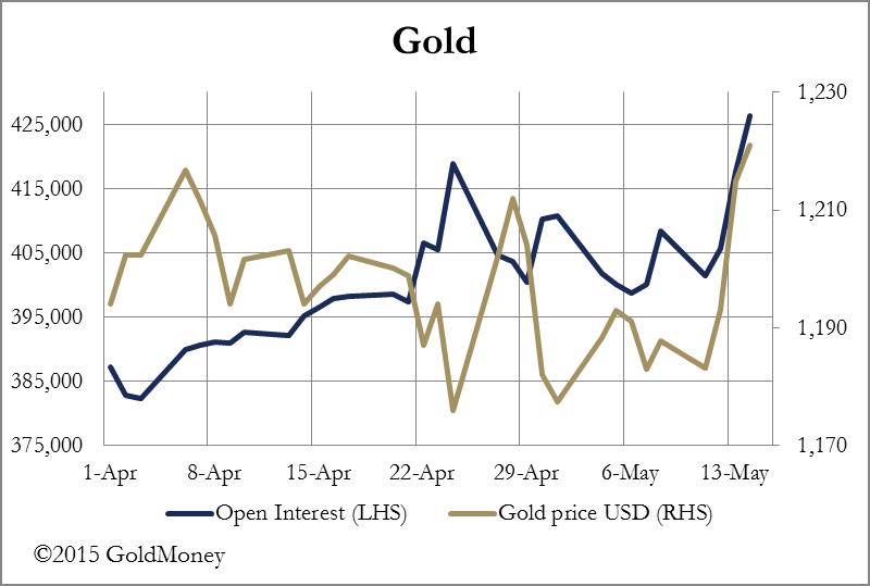 GoldMoney gold price