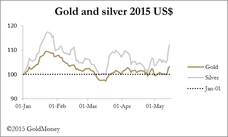 GoldMoney gold and silver v$
