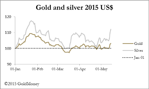 GoldMoney gold and silver v $