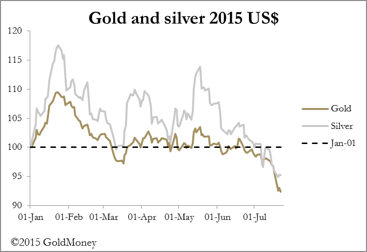 GoldSilver2015Chart