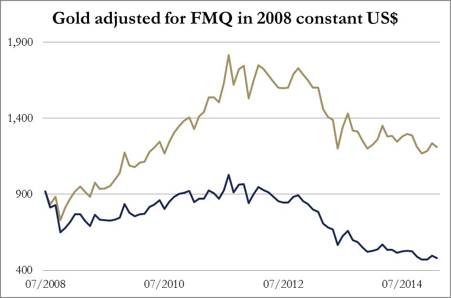 Gold FMQ Chart