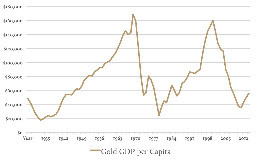 Gold GDP per capita
