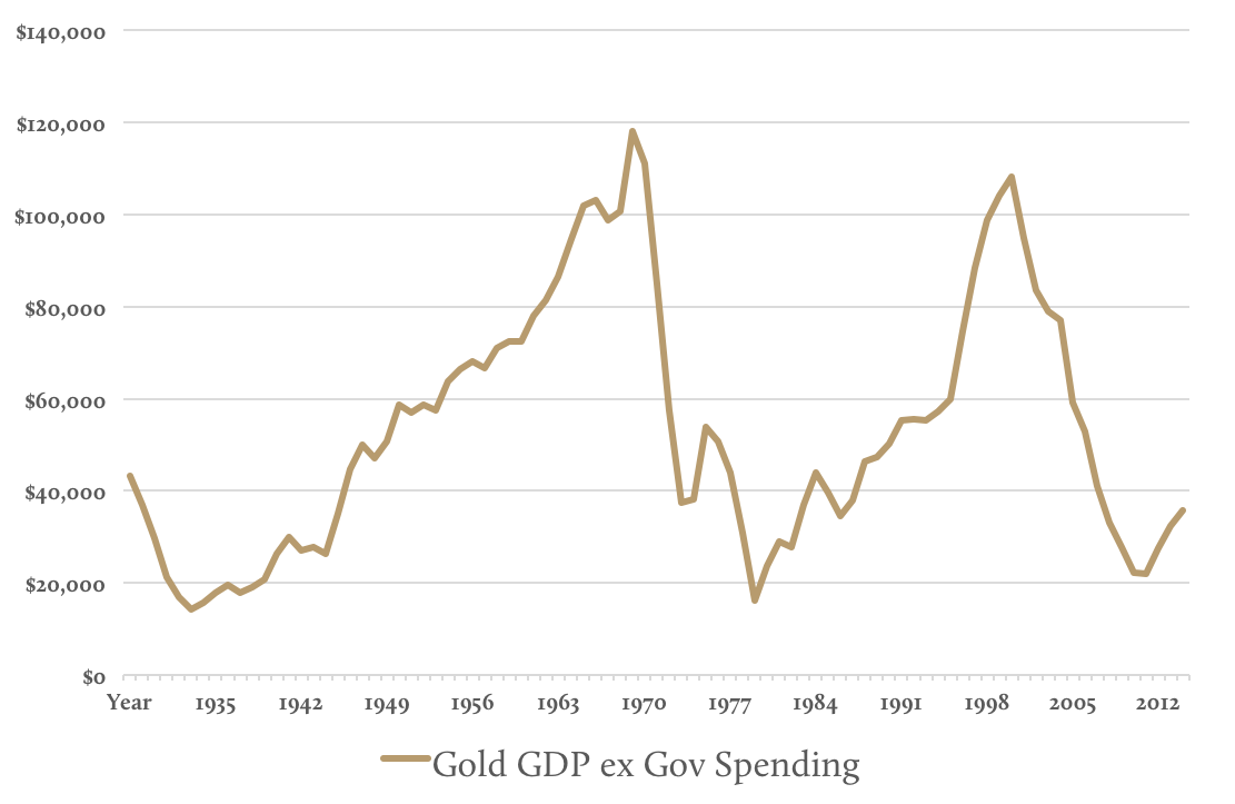 Gold GDP ex Gov Spending
