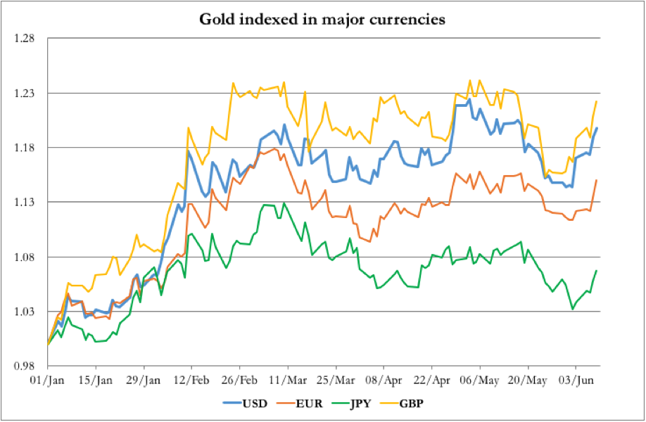 Gold Indexed In Major Currencies