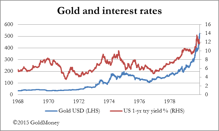 Gold Interest Rates Chart