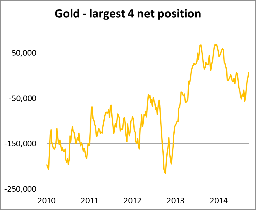 Gold Net 26092014
