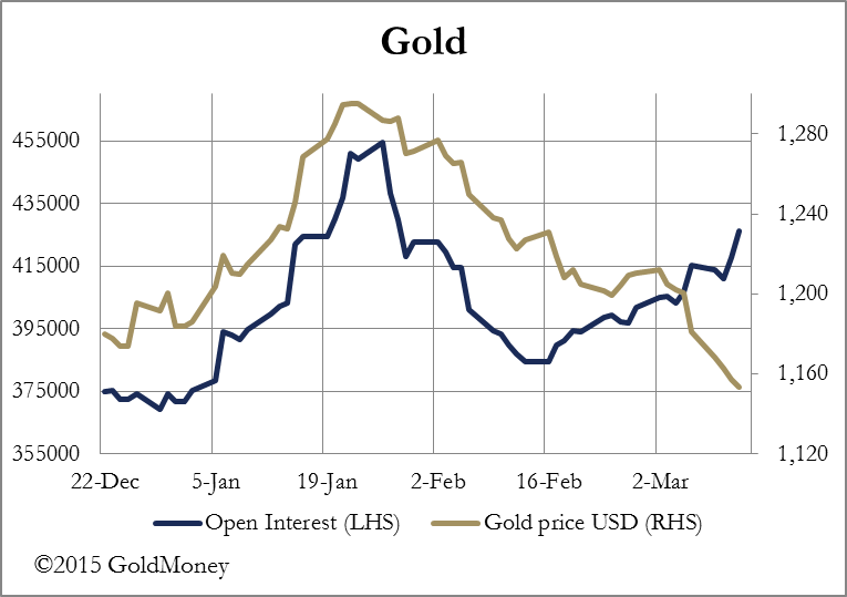 Gold Open Int. Comex