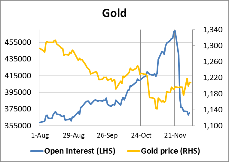 Gold Open Interest 05122014