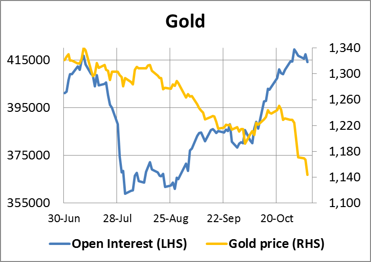 Gold Open Interest 07112014