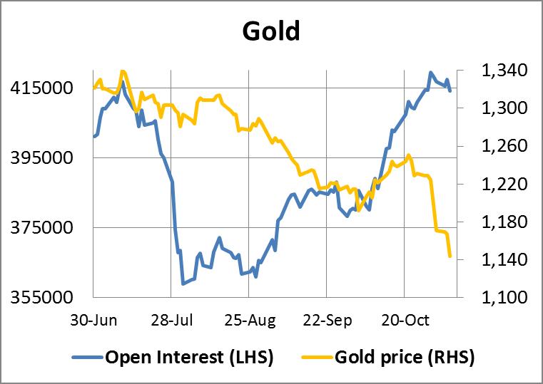 Gold Open Interest 07112014
