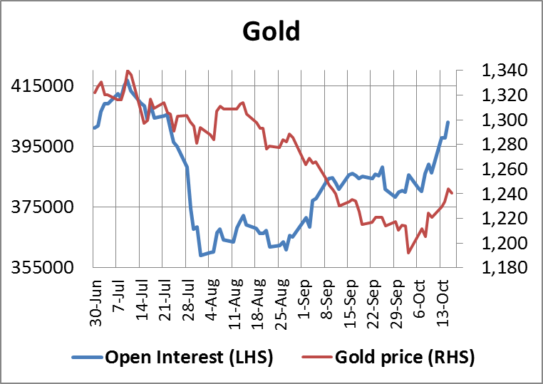Gold Open Interest 17102014