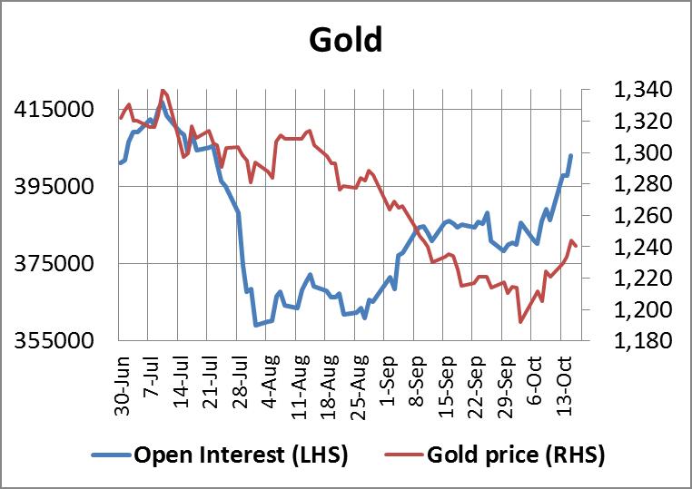Gold Open Interest 17102014