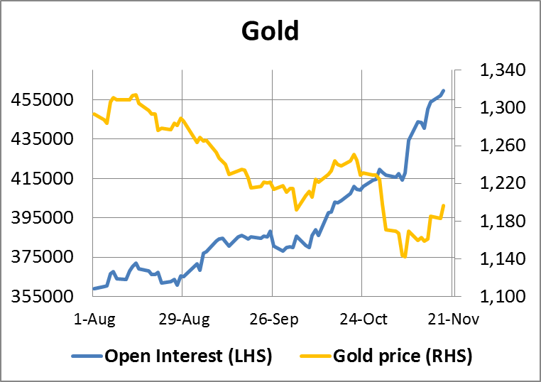 Gold Open Interest 21112014