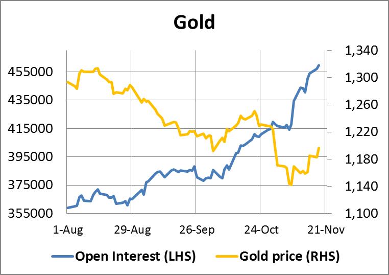 Gold Open Interest 21112014