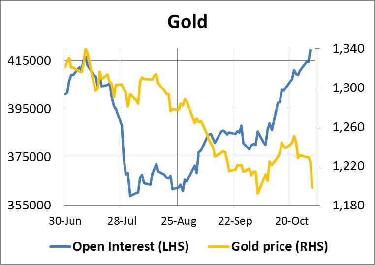 Gold Open Interest 31102014