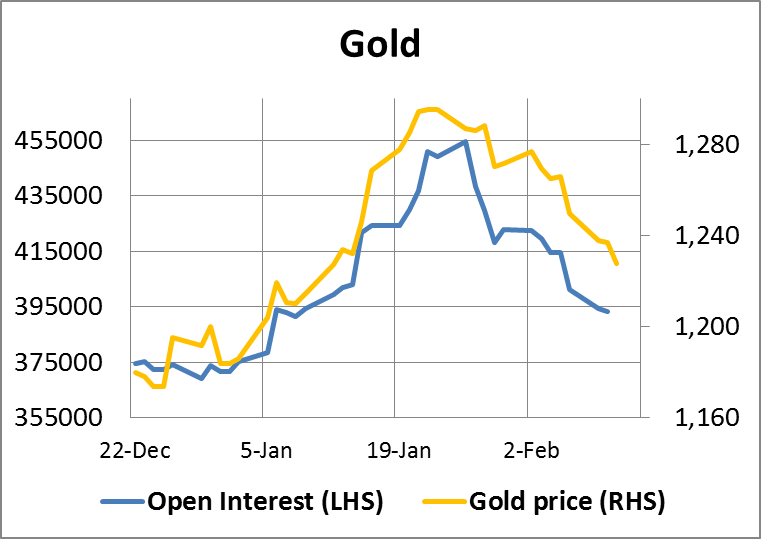 Gold Open Interest Chart