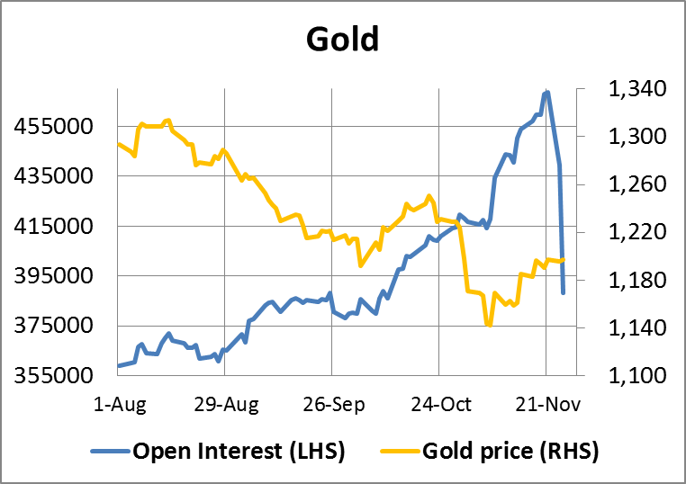 Gold Open interest 28112014