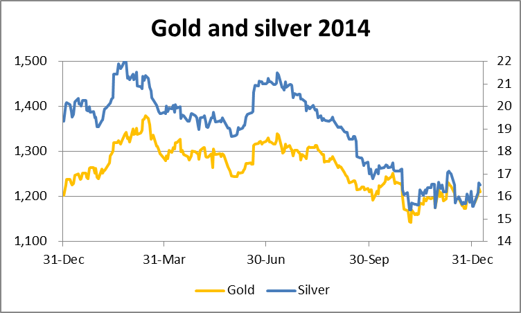Chart for gold and silver