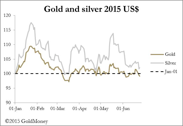 Gold Silver USD