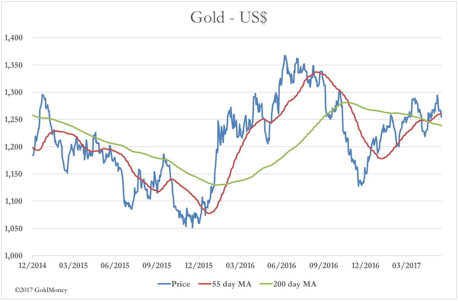 Gold USD June 2017