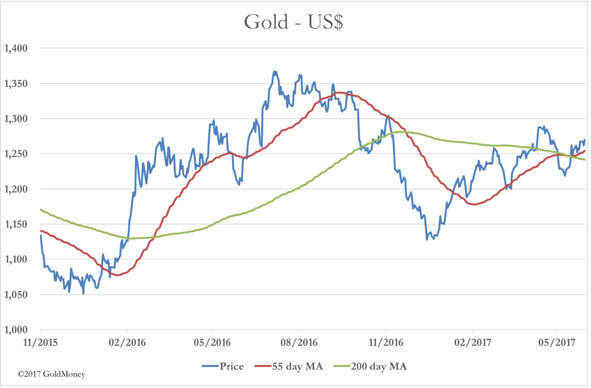 Gold USD Moving Average