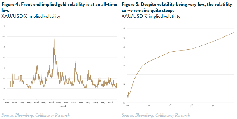 Gold Volatility vs. USD