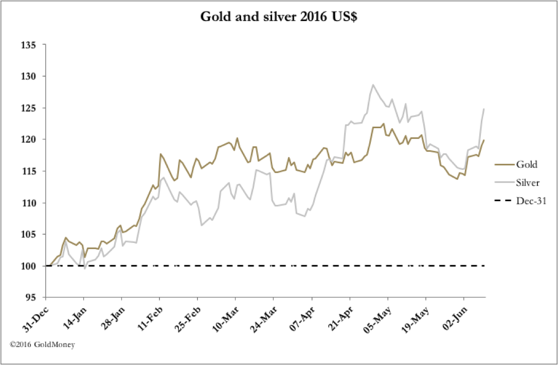 Gold and Silver 2016 USD