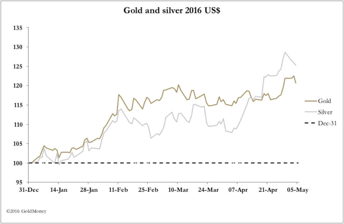 Gold and silver 2016