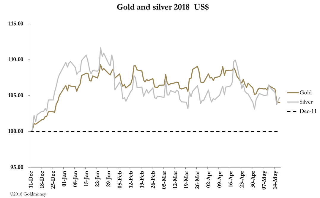 Gold and silver most may 18