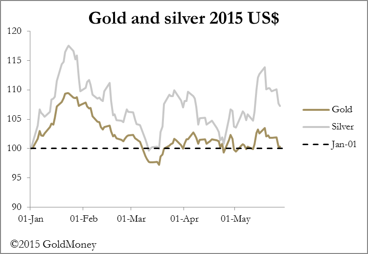 Gold and silver price to May