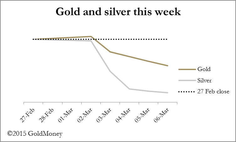 Gold silver graph