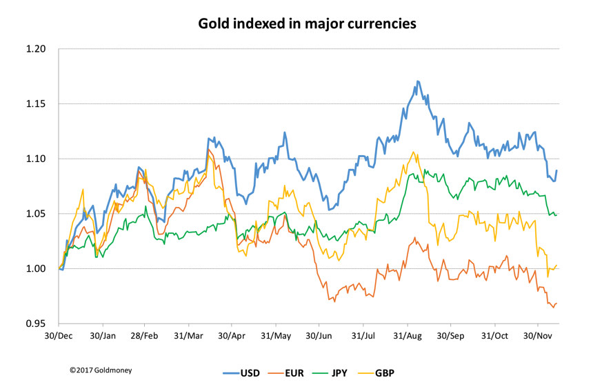 Gold indexed in majot currencies