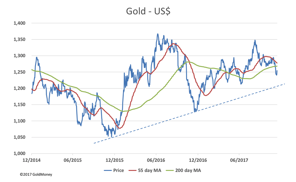 Gold is USD