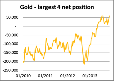 Gold - largest 4 net position