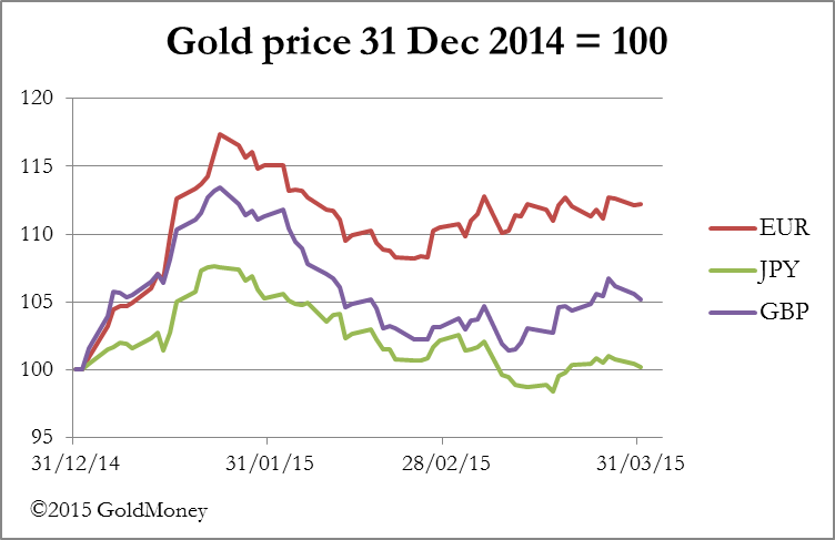 Gold price Dec 2014