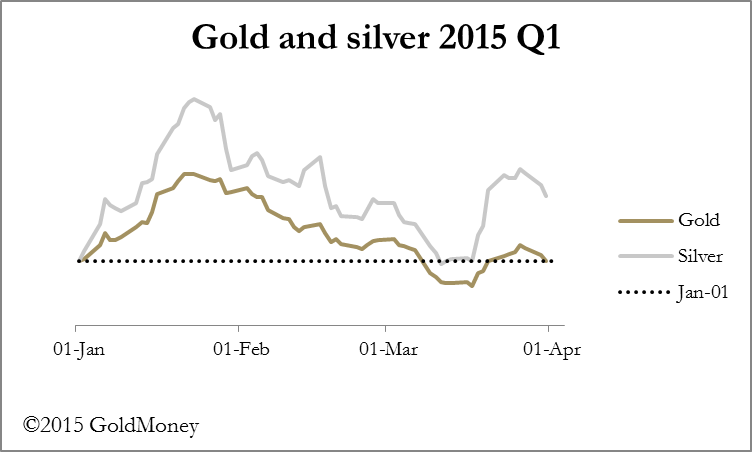 Gold silver 2015 Q1