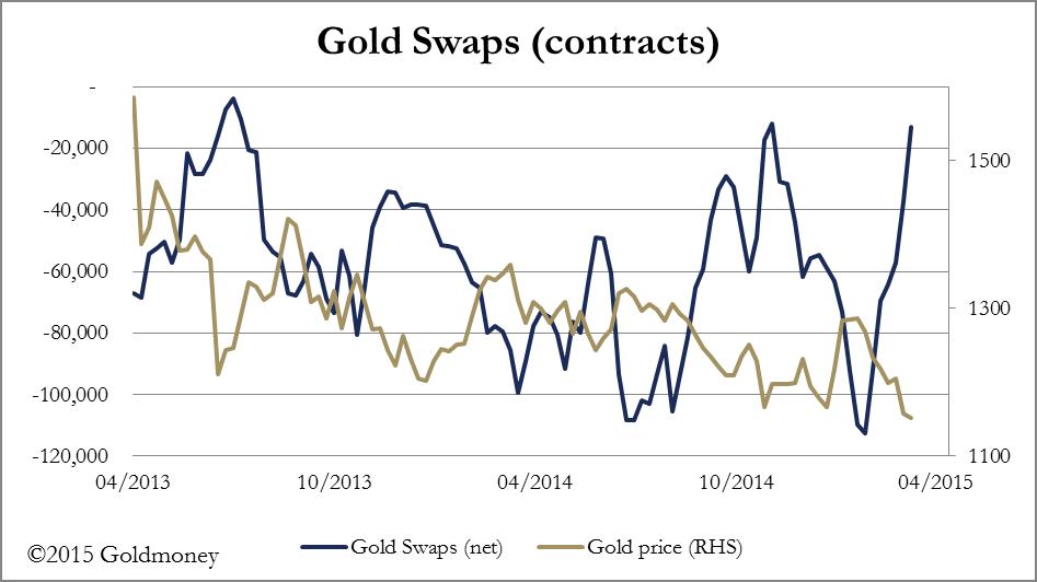 Gold swaps
