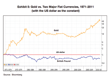 Gold v 2 Currencies-01