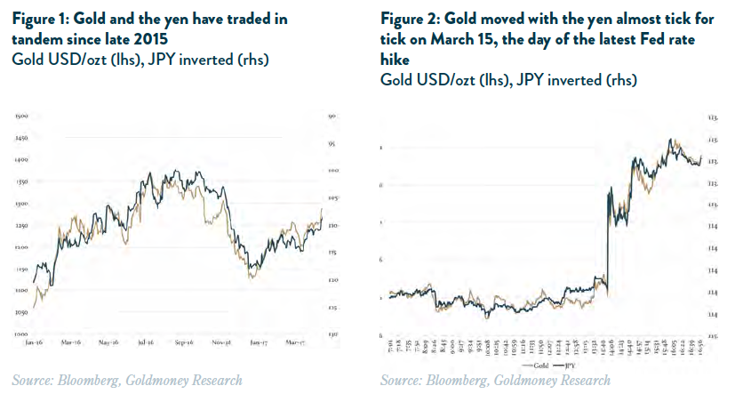Why The Anese Yen Mirrors Gold S Performance