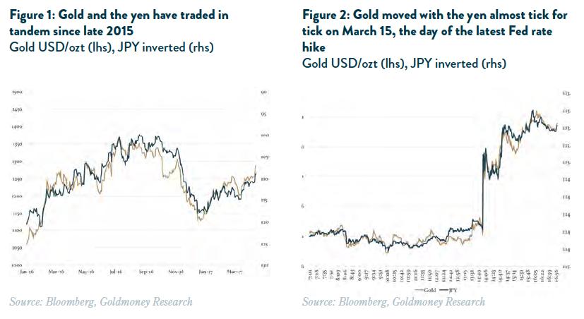 Gold vs. JPY Yen