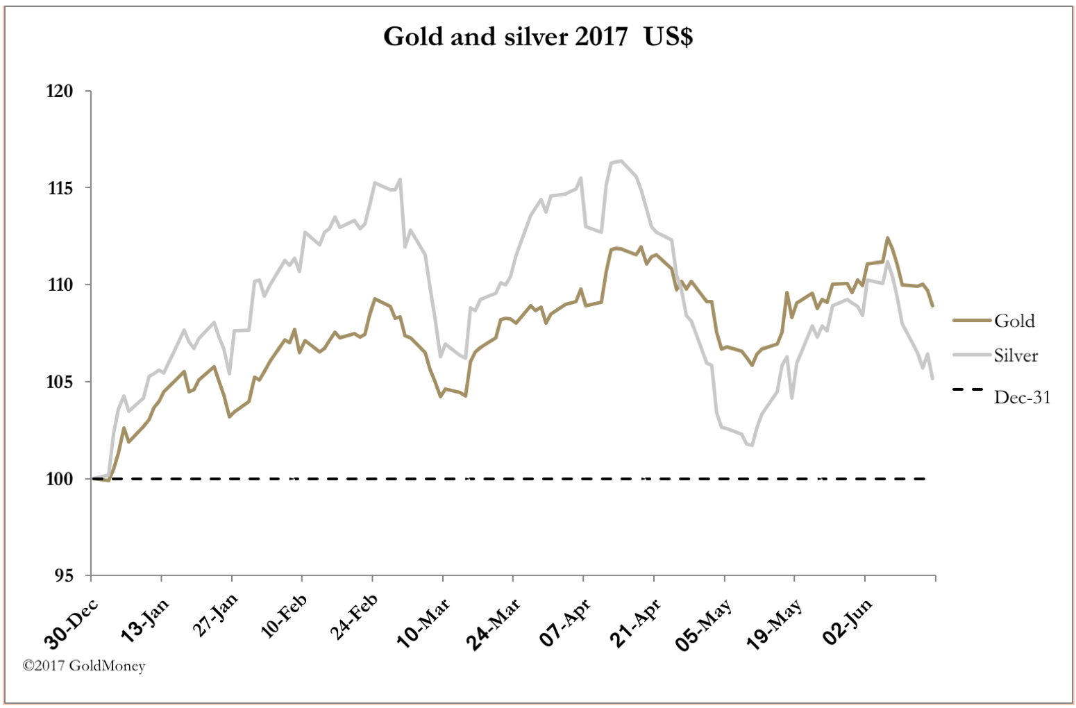 Gold vs. Silver June 16 2017