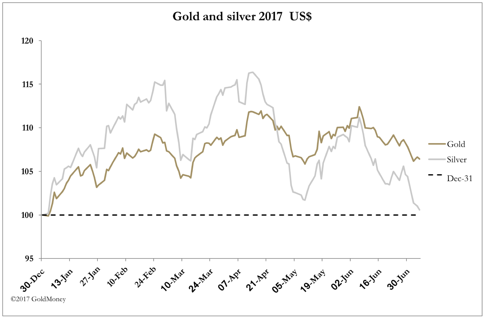 Gold vs. Silver June 30 2017