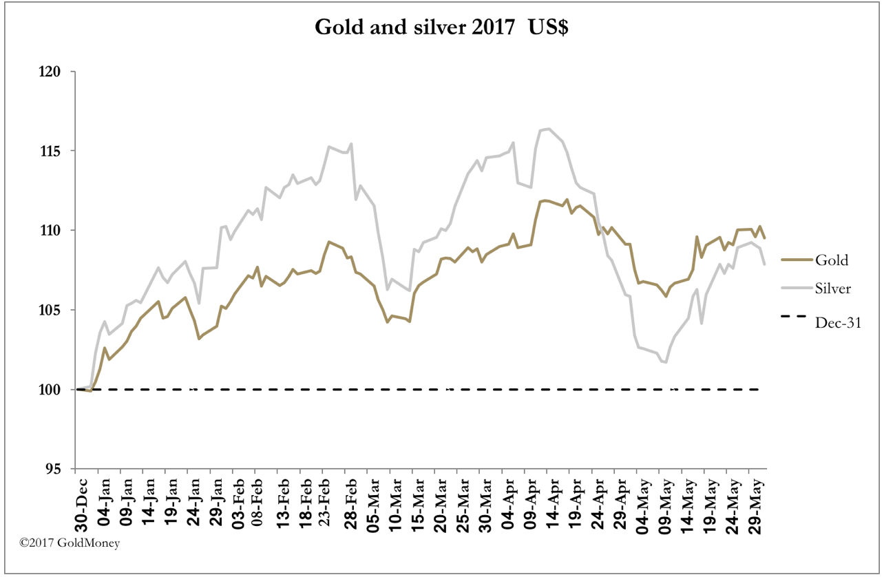 Gold vs. Silver USD May 29 2017
