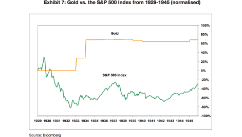 Gold vs S and P-01