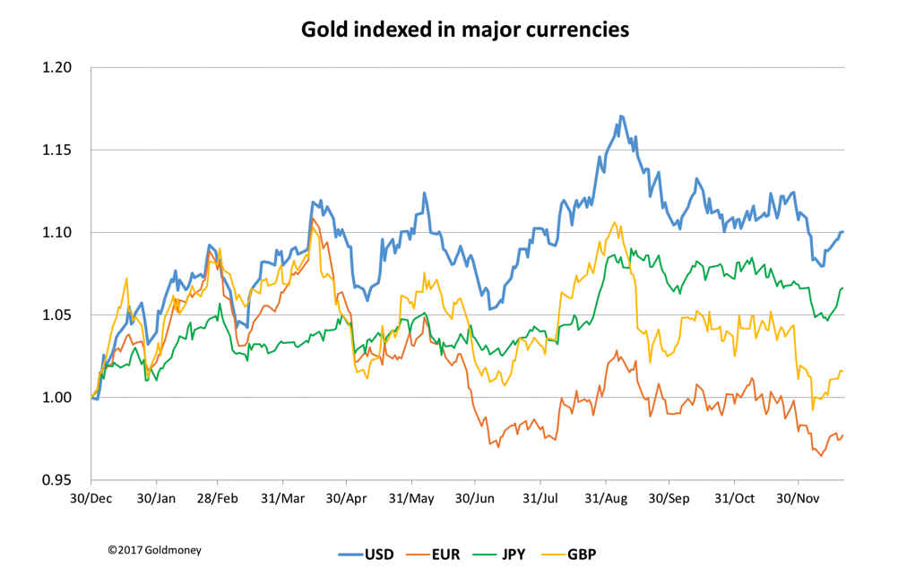 Gold vs currencies books balanced