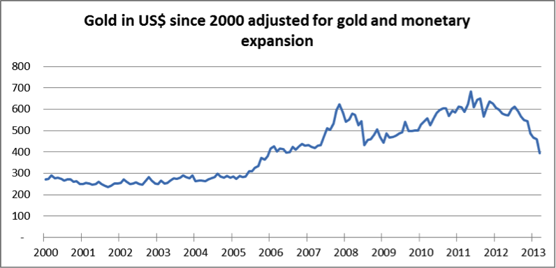 Gold in US$ since 2000 adjusted for gold and monetary expansion